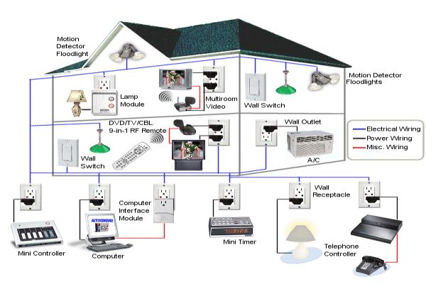 Business plan for home automation for Home automation plan